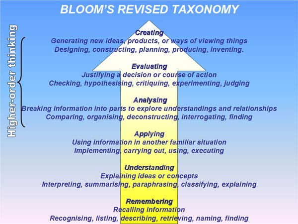 Bloom S Taxonomy Virtual Library